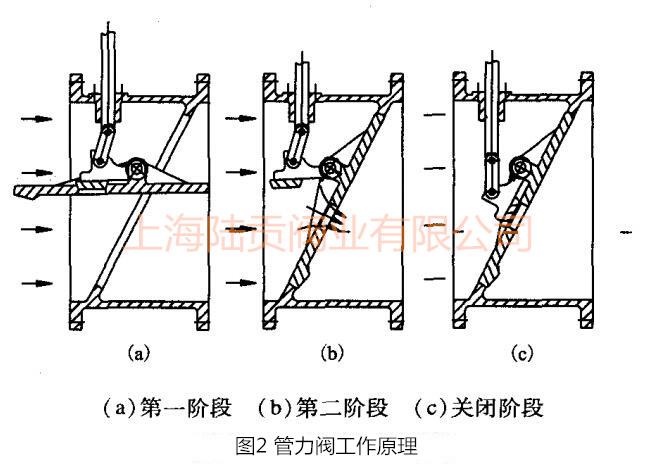 膜片式管力阀工作原理图