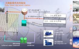 神奇科技塔式光熱電站運行圖