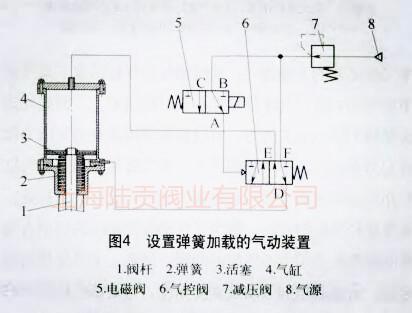 设置弹簧加载的气动装置结构图