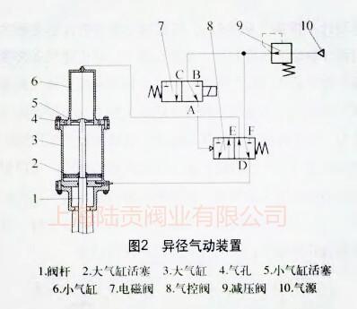 异径气动装置结构图