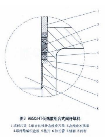 超低温蝶阀的阀杆填料