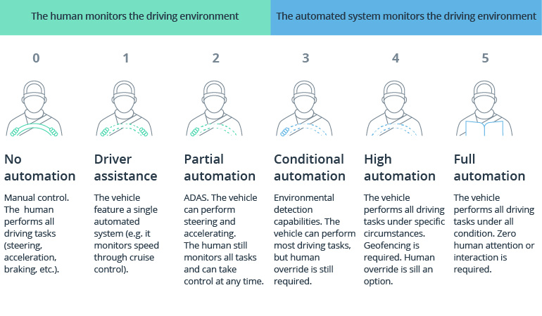 How Autonomous Driving Impacts Software Development in the Automotive Industry