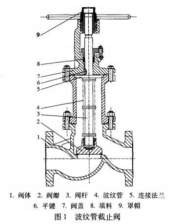 波紋管截止閥結構圖