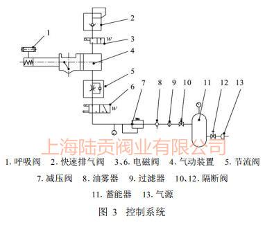 控制系统图
