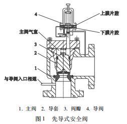 先导式安全泄压阀结构图