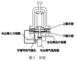 先导式安全泄压阀的导阀结构