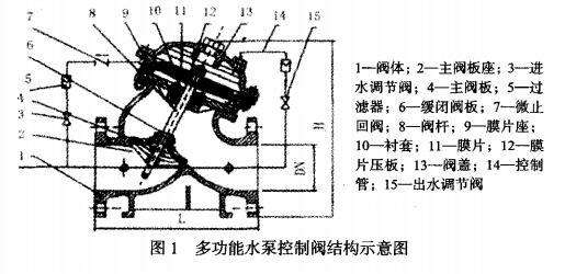 多功能水泵控制阀结构图