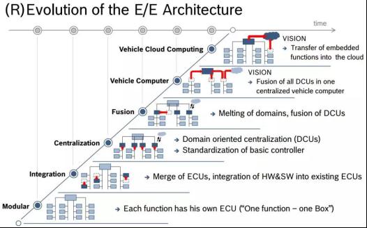 向超级中央计算机迈进--智能汽车电子构架变革迎接数字化重塑 - 简化版-V22892.png