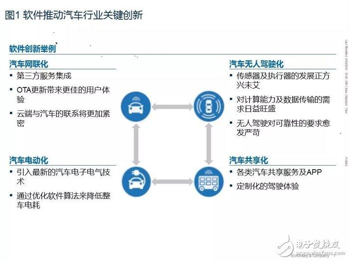 汽车软件和电子架构未来发展十大趋势