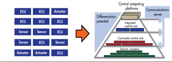 向超级中央计算机迈进--智能汽车电子构架变革迎接数字化重塑 - 简化版-V22956.png