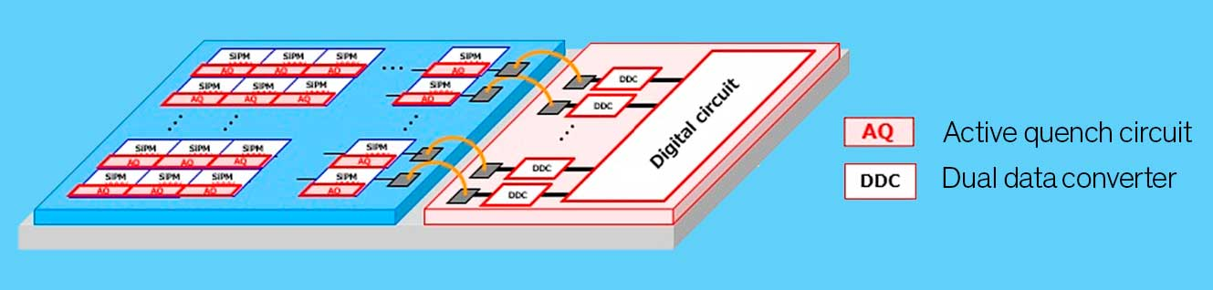 Large number of smaller SiPMs are integrated to create a dense 2D array for high sensitivity scanning, while dual data converters employing combined ADC and TDC circuitry are shrunk in order to deal with increased data load on a smaller device