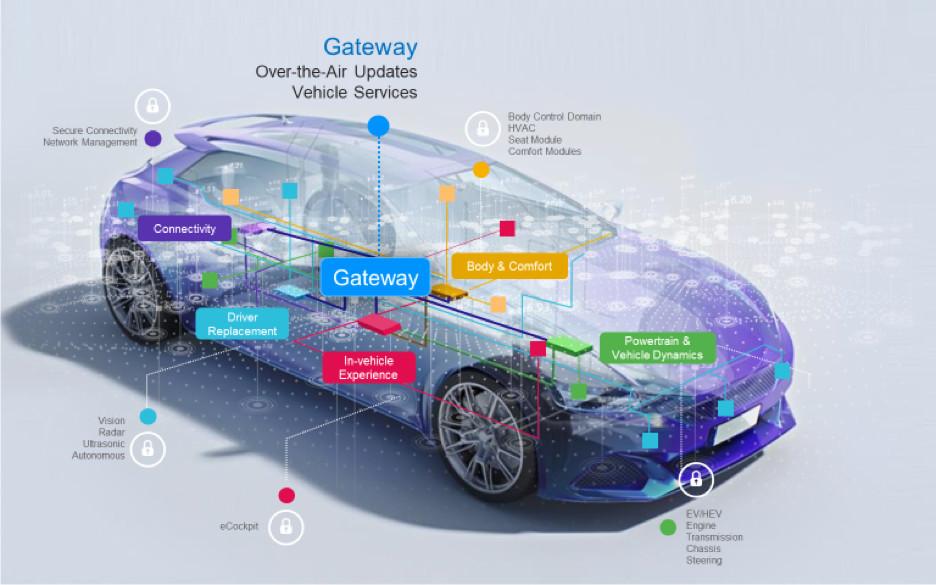 网关具有对车辆数据的中央访问权