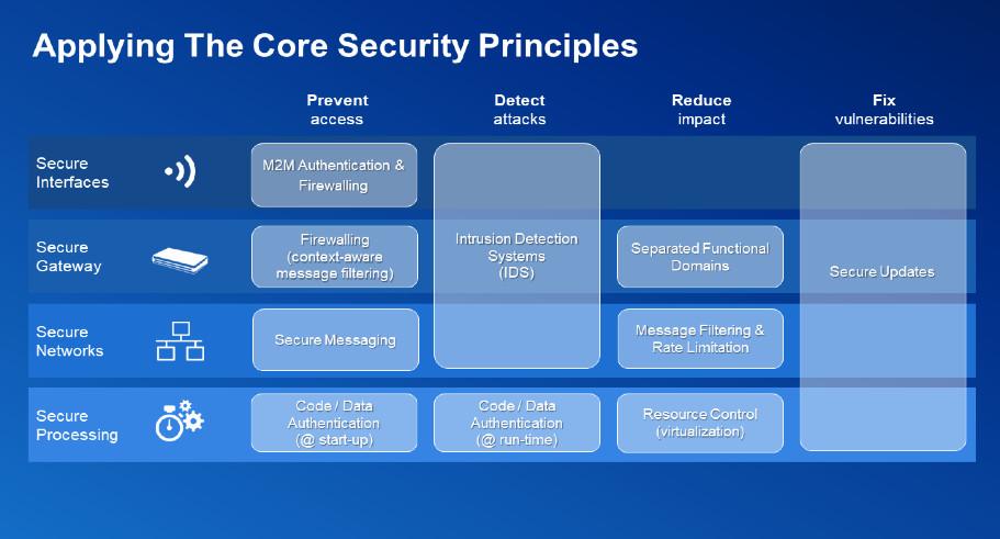 核心安全原则