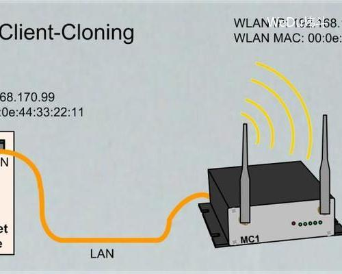 modas无线局域网通信接口模块 德国原装特价供应