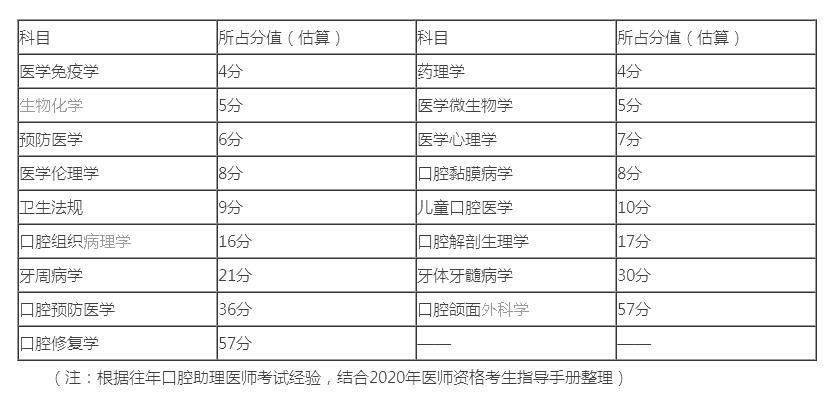 2020年口腔助理医师医学综合考试科目分值及做题技巧