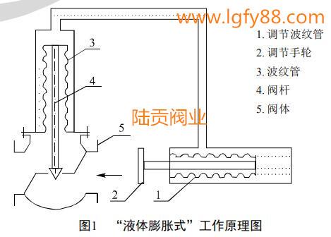 液体膨胀式自力式温度调节阀工作原理图