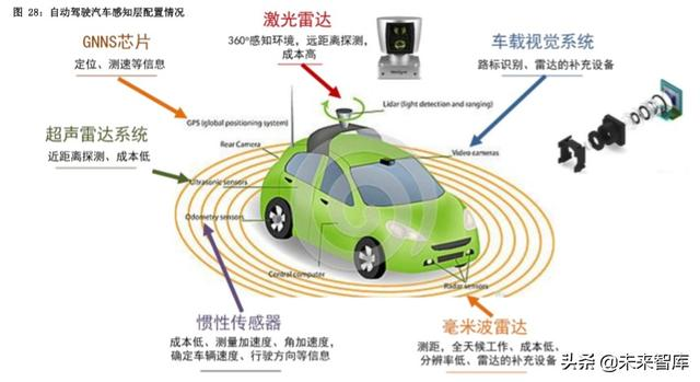 智能汽车专题报告:自动驾驶、智能网络政策密集,商业化加速