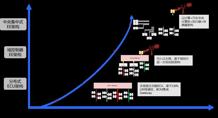 Live回顾:软件定义汽车时代,智能汽车电子构架如何变革迎接数字化重塑?(深度)