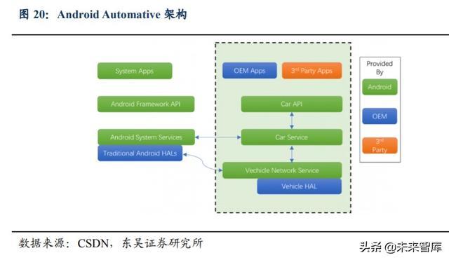 汽车行业深度报告:汽车软件操作系统产业链深度解析