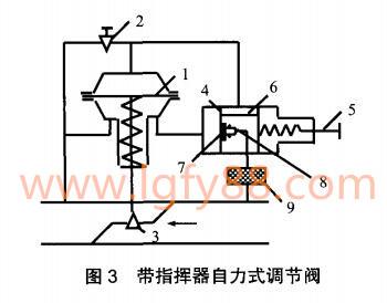 带指挥器自力式调节阀原理图