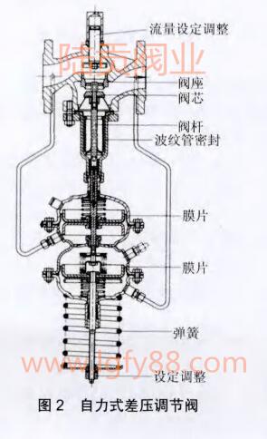 自力式差压调节阀结构图