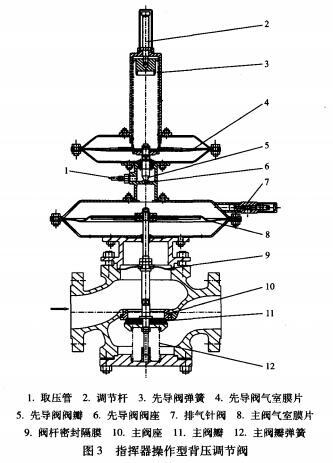 带指挥器操作型自力式背压调节阀