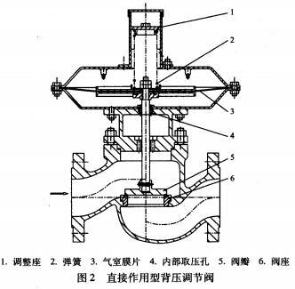 直接作用型背压调节阀结构图