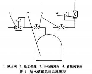 给水储罐氮封系统流程图