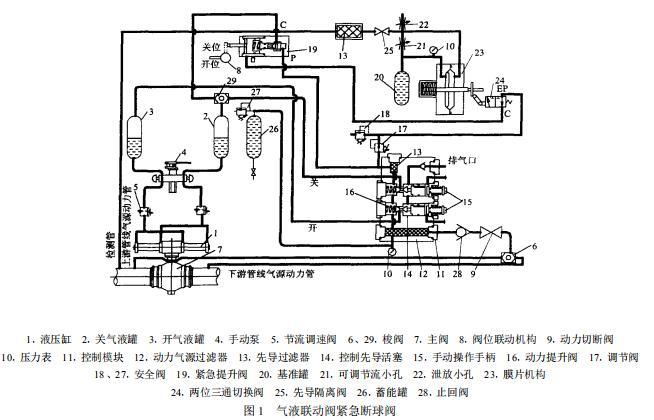 气液联动球阀系统原理图