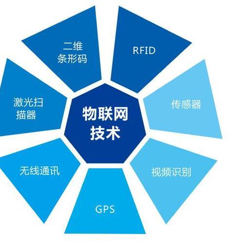 物流信息技术与物流服务