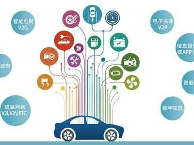 物联网技术助力现代物流行业的发展