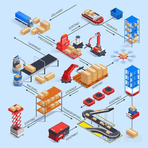 货物运输系统