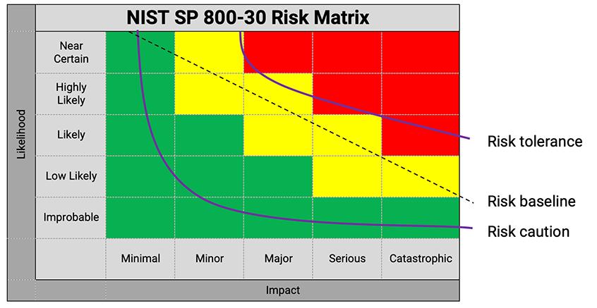 Calculating impact of risk TARA Method | Synopsys