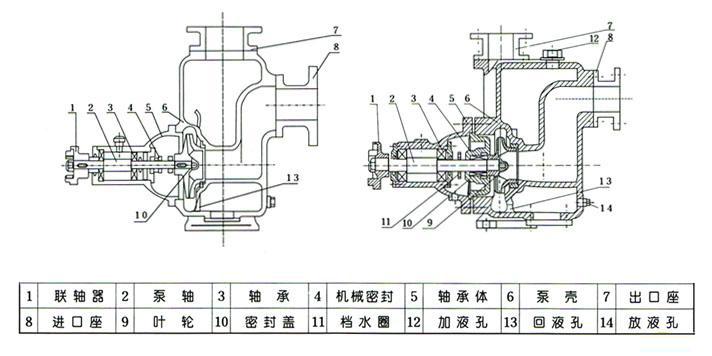 ZX系列卧式自吸离心泵