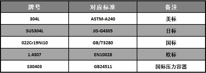304L不锈钢标准