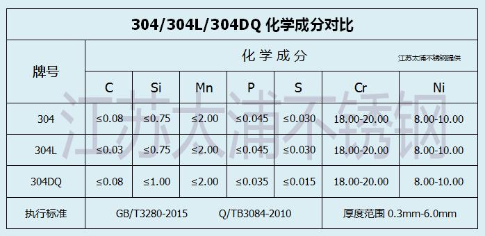 304L不锈钢化学成分表