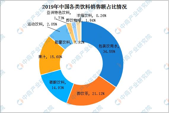 2020年中国饮料行业发展现状及发展趋势分析