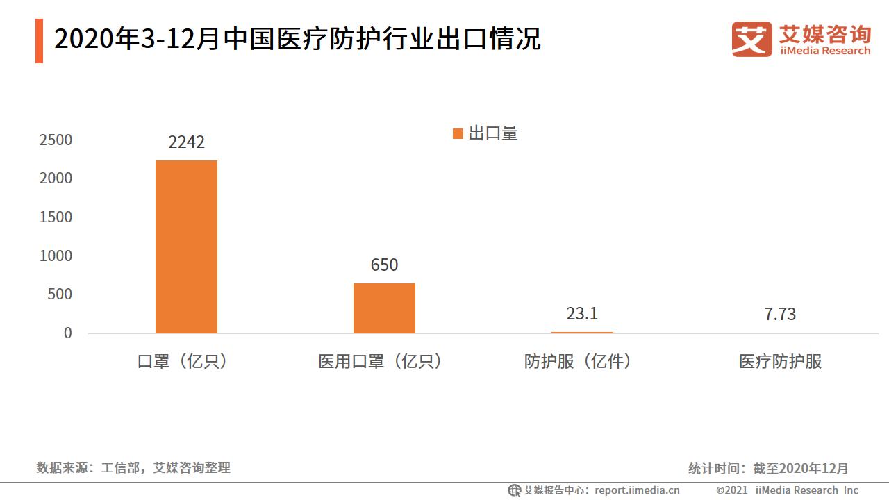 2020年3-12月中国医疗防护行业出口情况