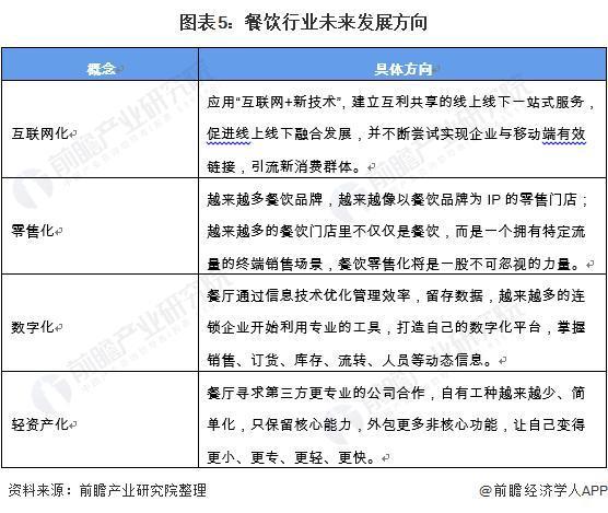2021中国餐饮行业市场现状与发展趋势分析 餐饮行业进入发展转型阶段
