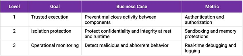 cyber security assurance level activities | Synopsys
