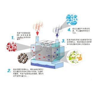 生物除臭设备
