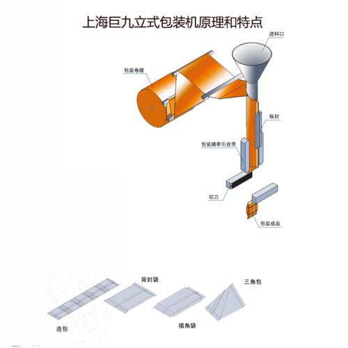 立式包装机卷膜原理