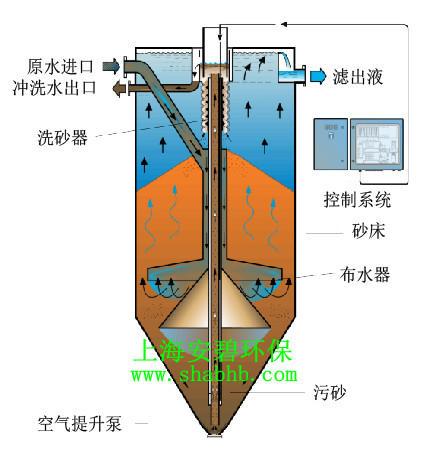 推广:砂滤模型.jpg