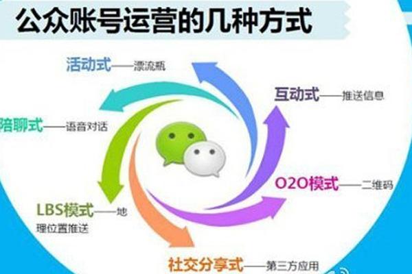 微信营销给营销人的4点启示