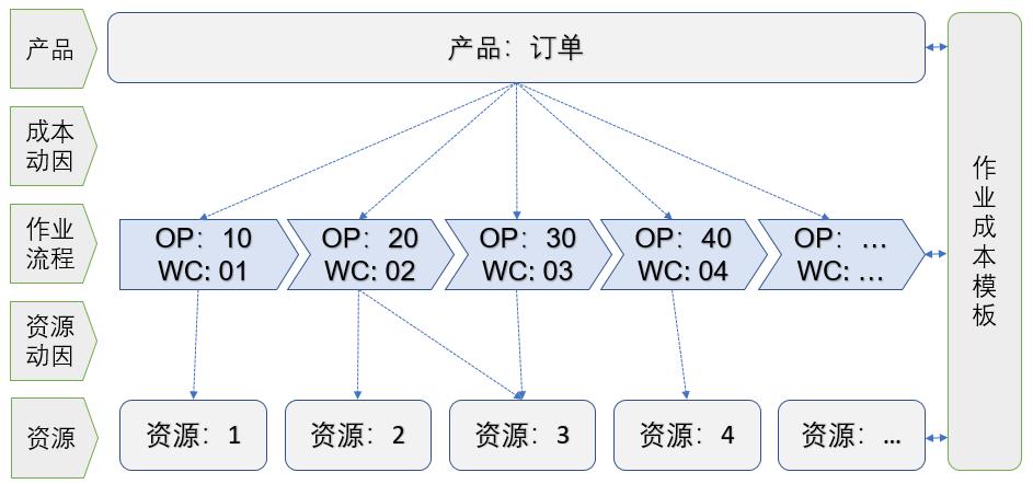 SAP MES系统