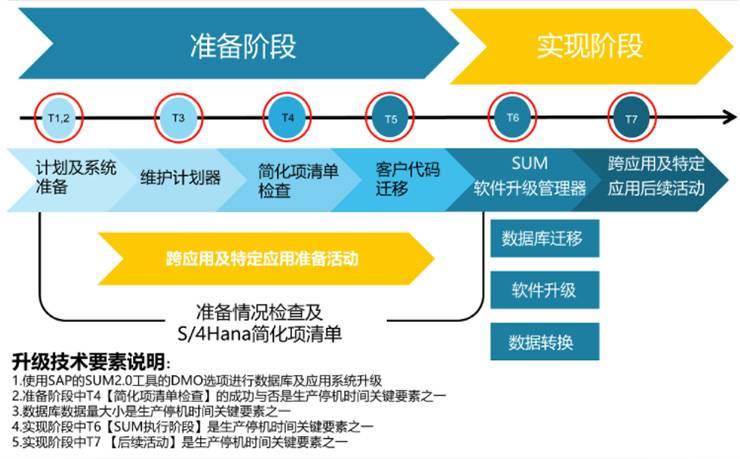 SAP升级方案