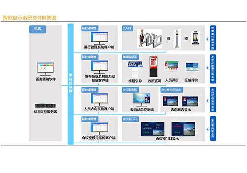 企事业单位智慧显示系统解决方案