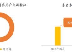 美团门票:发布国庆出游消费趋势报告,北京大热门