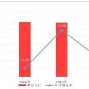 黃山各區縣人口數據公布!屯溪區常住人口數291188