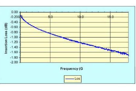 射频电缆损耗分析